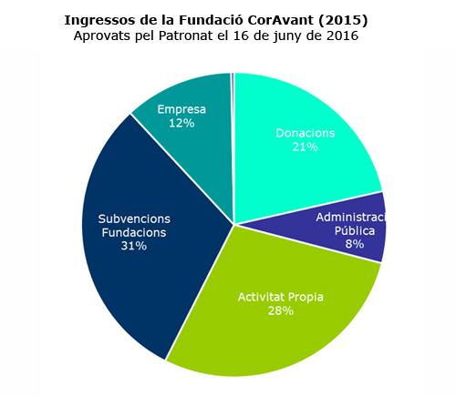 Ingressos Fundació CorAvant 2015