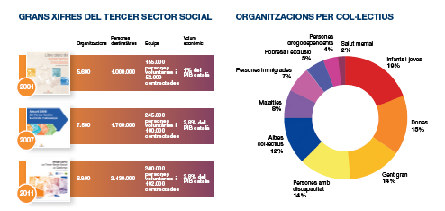 xifres tercer sector