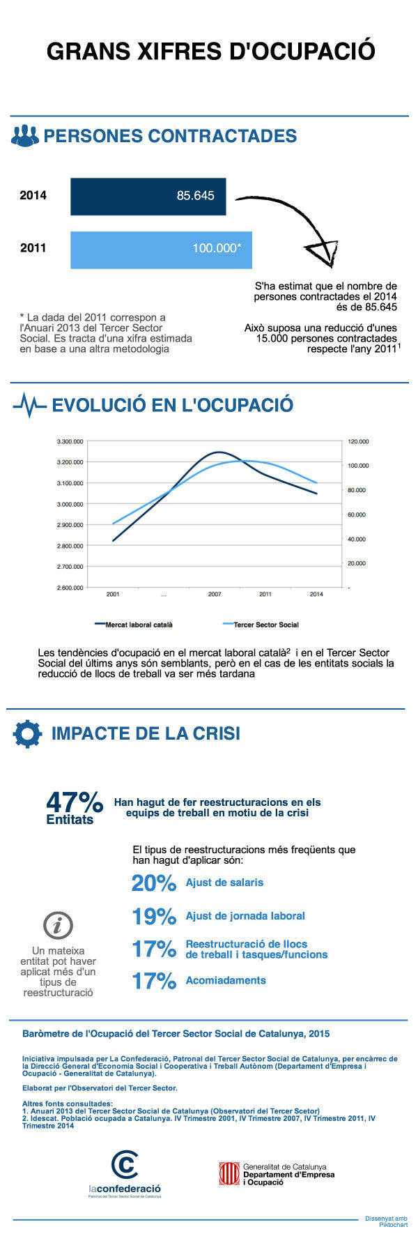 xifres ocupacio 2011-2014 - barometre ocupacio