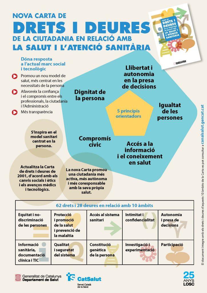 Nova carta de drets i deures de la ciutadania en relació a la salut i l'atenció sanitària