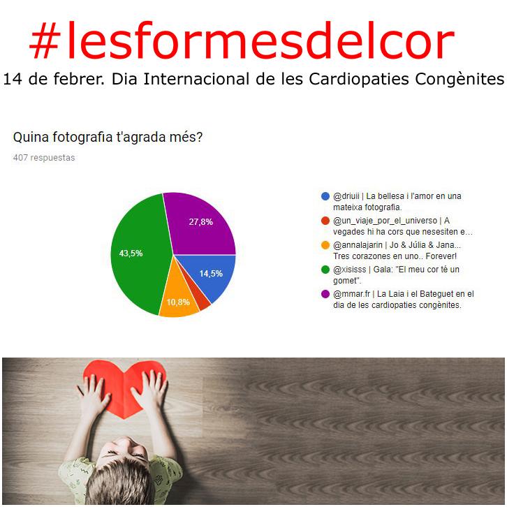 resultat campanya #lesformesdelcor